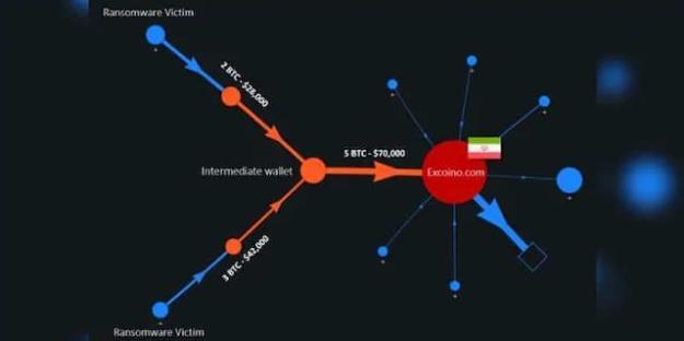 اتهام جدید فاکس نیوز و اسرائیل علیه ایران